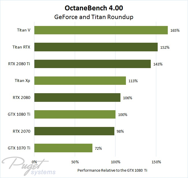 OctaneBench 4.00 GeForce GTX, RTX, and Titan GPU Performance Roundup as Percentage Compared to GTX 1080 Ti Result