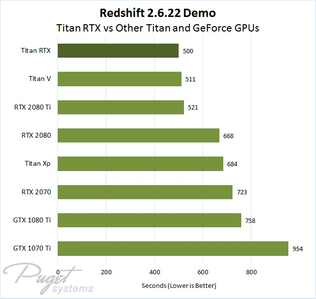 Redshift 2.6.22 Benchmark Titan RTX Performance Comparison