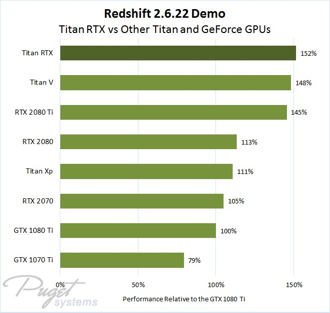 Redshift 2.6.22 Benchmark Titan RTX Performance as Percentage Compared to GTX 1080 Ti