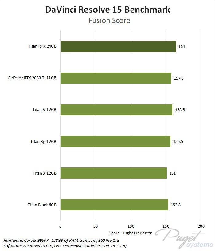 DaVinci Resolve Studio 15 Fusion NVIDIA Titan RTX Benchmark