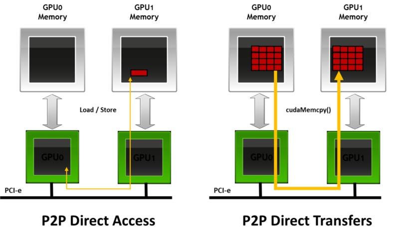 P2P access
