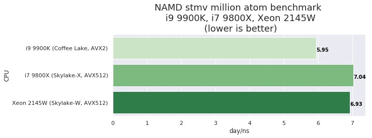 Numerical Computing Performance of 3 Intel 8-core CPUs - i9 9900K vs