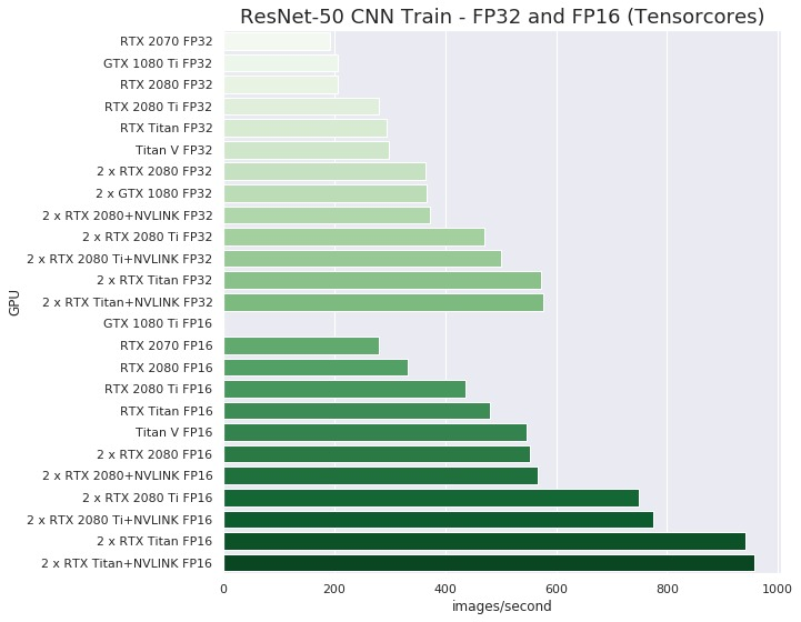RTX Titan TensorFlow performance with 1-2 GPUs (Comparison with GTX