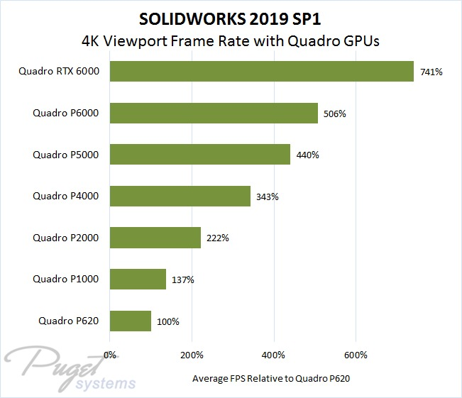 SOLIDWORKS 2019 SP1 Average Viewport Performance Relative to Quadro P620 at 4K