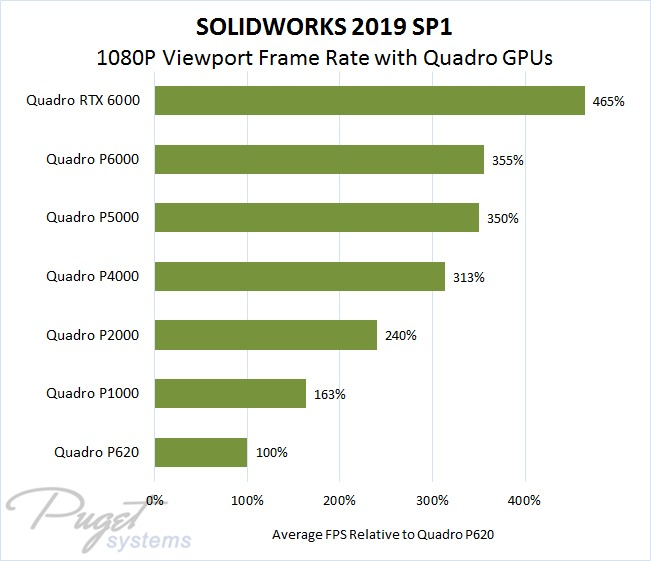 SOLIDWORKS 2019 SP1 Average Viewport Performance Relative to Quadro P620 at 1080P