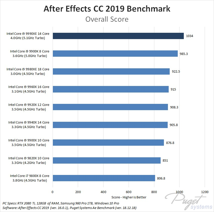 After Effects CC 2019 Core i9 9990XE Benchmark Performance