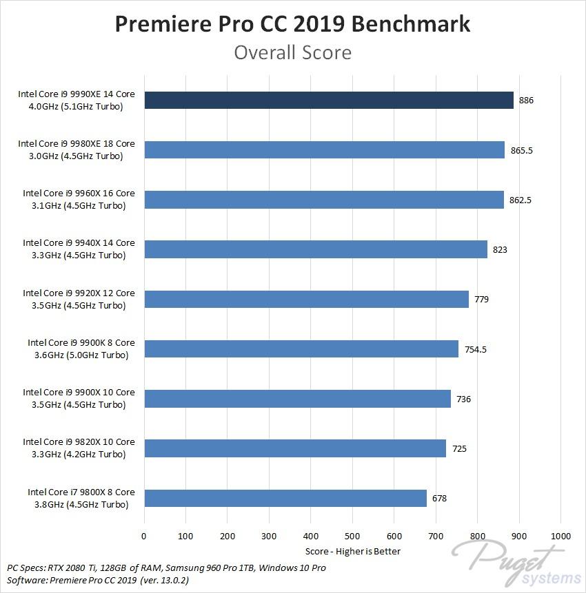 Premiere Pro CC 2019 Core i9 9990XE Benchmark Performance