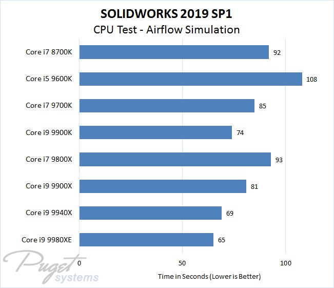 SOLIDWORKS 2019 Intel CPU Performance Test - Airflow Simulation