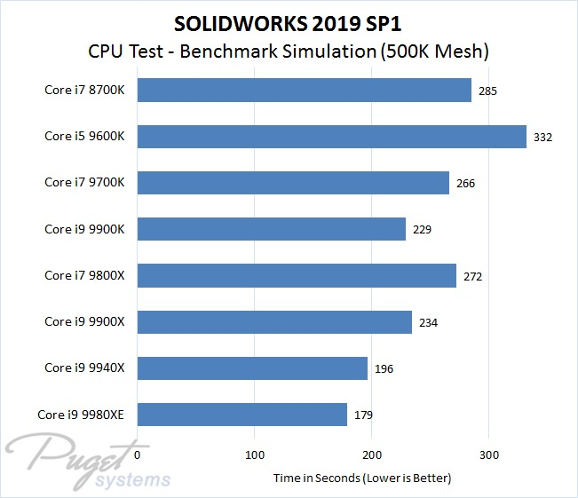 SOLIDWORKS 2019 Intel CPU Performance Test - Conjugate Heat Transfer Airflow Simulation at 500K Mesh Size