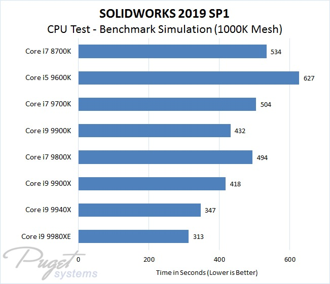 SOLIDWORKS 2019 Intel CPU Performance Test - Conjugate Heat Transfer Airflow Simulation at 1000K Mesh Size
