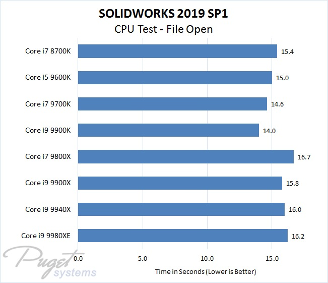 SOLIDWORKS 2019 Intel CPU Performance Test - File Open