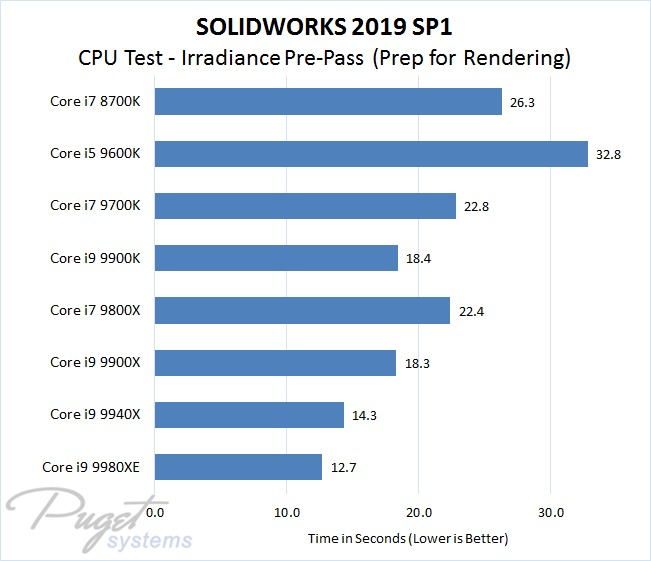 SOLIDWORKS 2019 Intel CPU Performance Test - Irradiance Pre-Pass