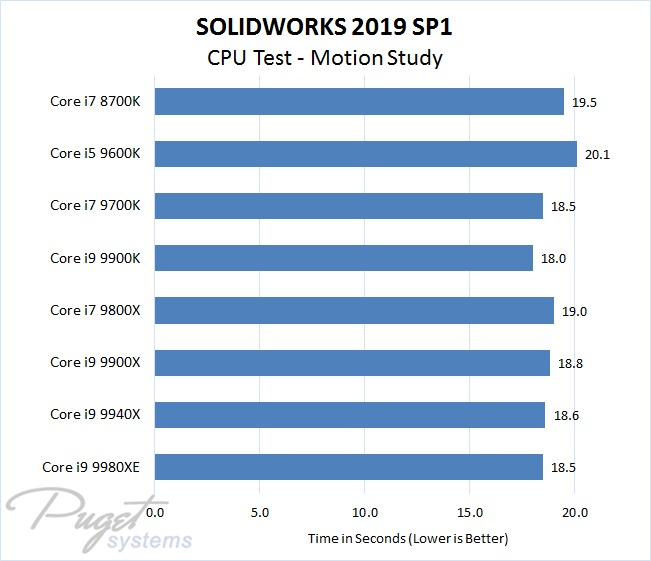 SOLIDWORKS 2019 Intel CPU Performance Test - Motion Study