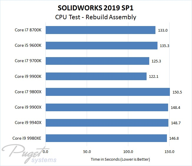 SOLIDWORKS 2019 Intel CPU Performance Test - Rebuild Assembly