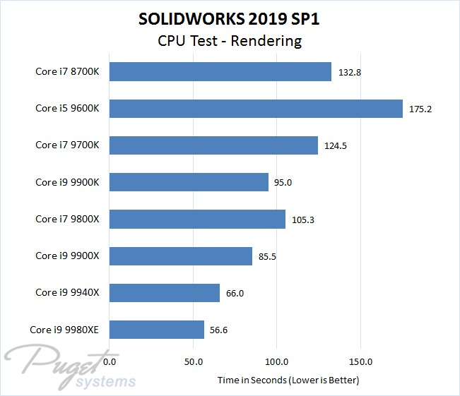 SOLIDWORKS 2019 Intel CPU Performance Test - Rendering