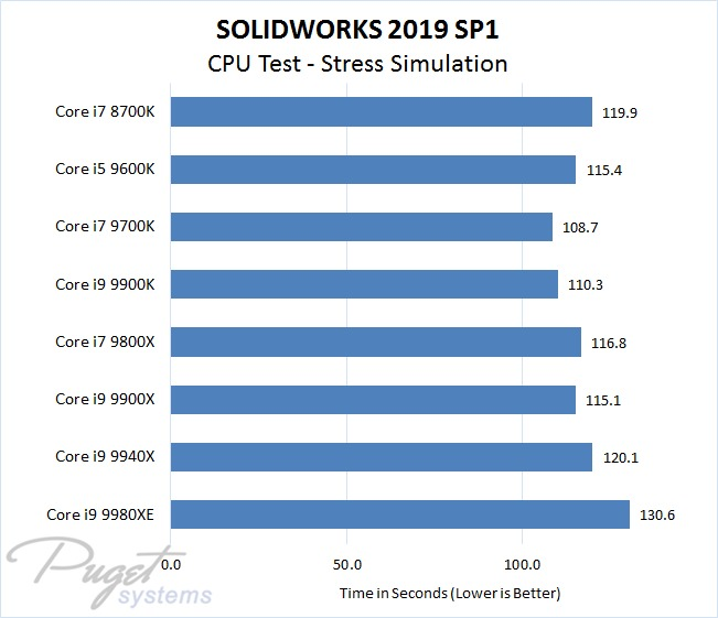 SOLIDWORKS 2019 Intel CPU Performance Test - Stress Simulation
