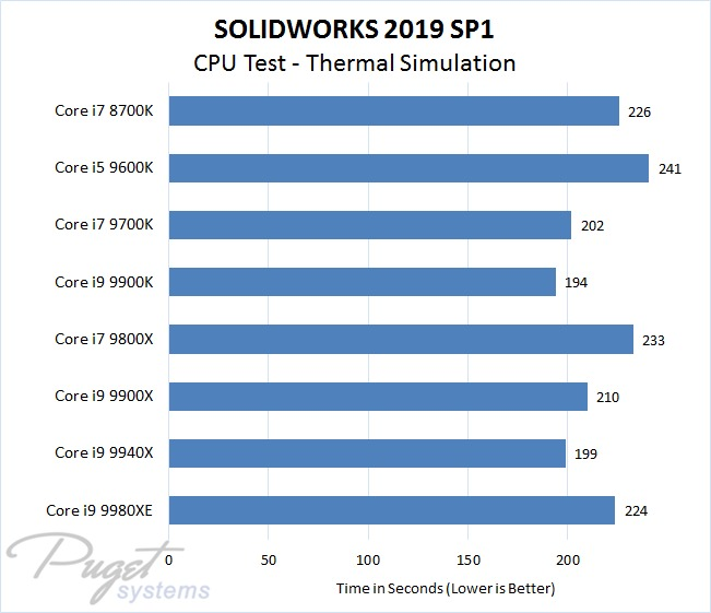 SOLIDWORKS 2019 Intel CPU Performance Test - Thermal Simulation