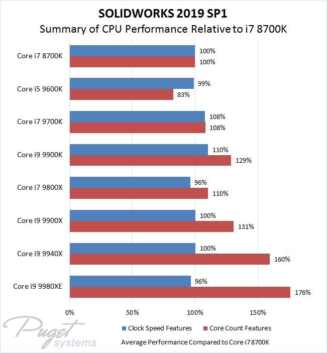 SW 2019 CPU Comparison Summary