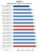 Pix4D 4 3: Intel Core i9 9990XE Performance