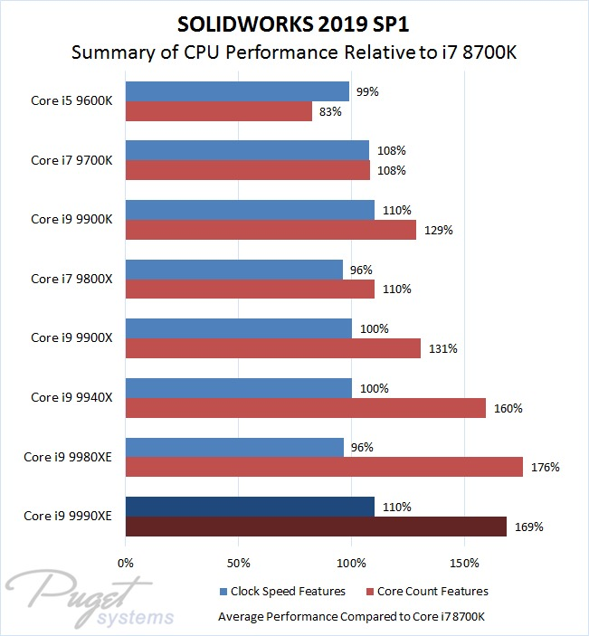 SOLIDWORKS 2019 SP1 Intel Core i9 9990XE Performance Summary