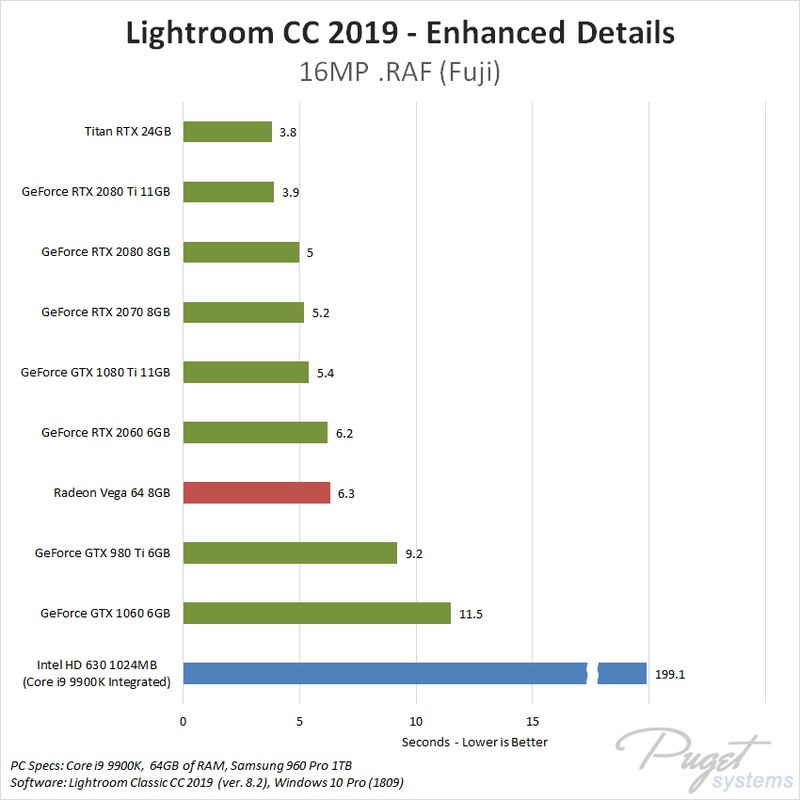 Lightroom Classic CC 2019: Enhanced Details GPU Performance