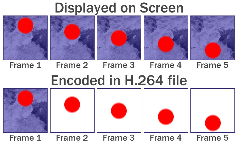 What is encoded in a H.264 file