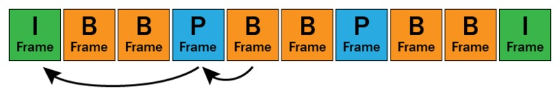H.264 I-Frame, P-Frame, and B-Frame decoding