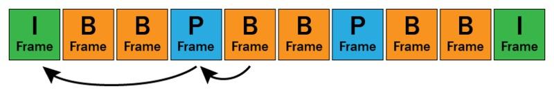 H.264 I-Frame, P-Frame, and B-Frame decoding
