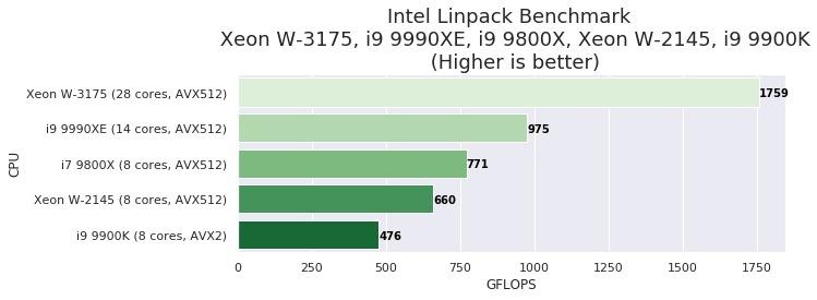 linpack chart