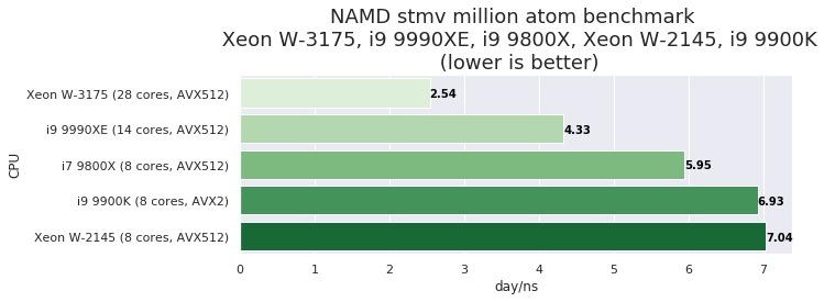 NAMD CPU