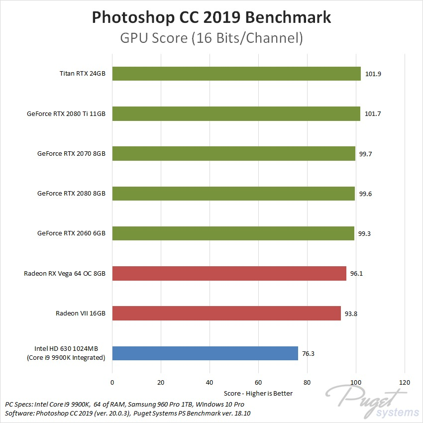 Photoshop CC GPU Comparison