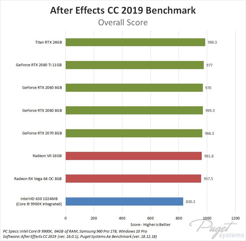 After Effects CC GPU Comparison