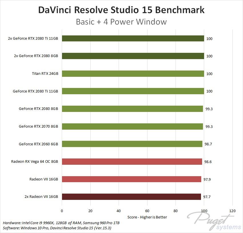 Davinci Resolve 15 Amd Radeon Vii 16gb Performance