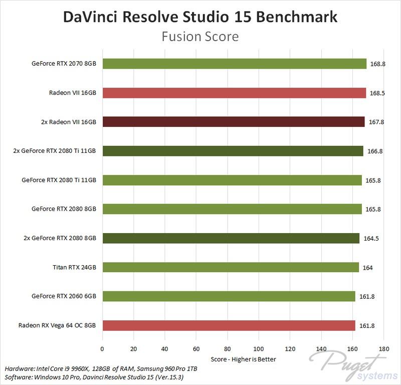 DaVinci Resolve 15: AMD Radeon VII 16GB Performance