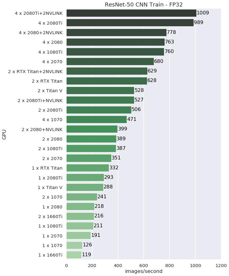 TensorFlow Performance with 1-4 GPUs -- RTX Titan, 2080Ti, 2080