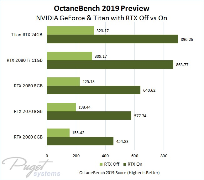 OctaneBench 2019 Preview Showing GeForce and Titan RTX GPU Rendering Performance With and Without RTX Enabled