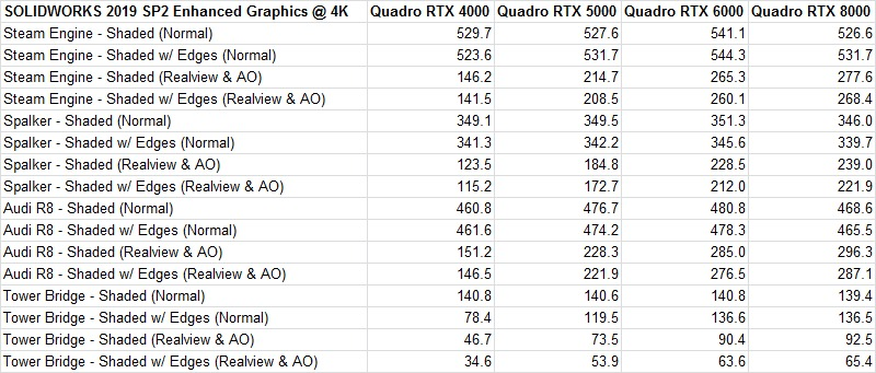 SOLIDWORKS 2019 SP2 Enhanced Graphics Performance on Quadro RTX Video Cards at 4K