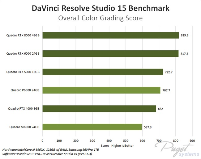 DaVinci Resolve 15 GeForce GPU Comparison
