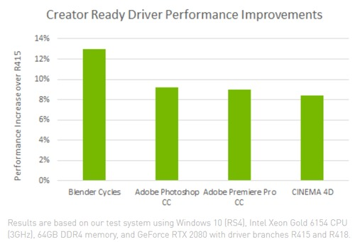 Creator Ready Driver Performance Improvements