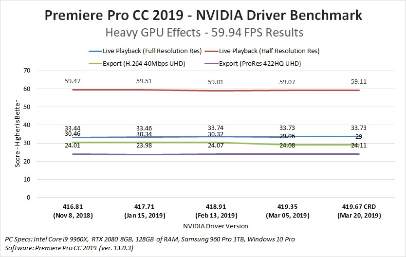 NVIDIA Creator Ready drivers - are they faster in Premiere