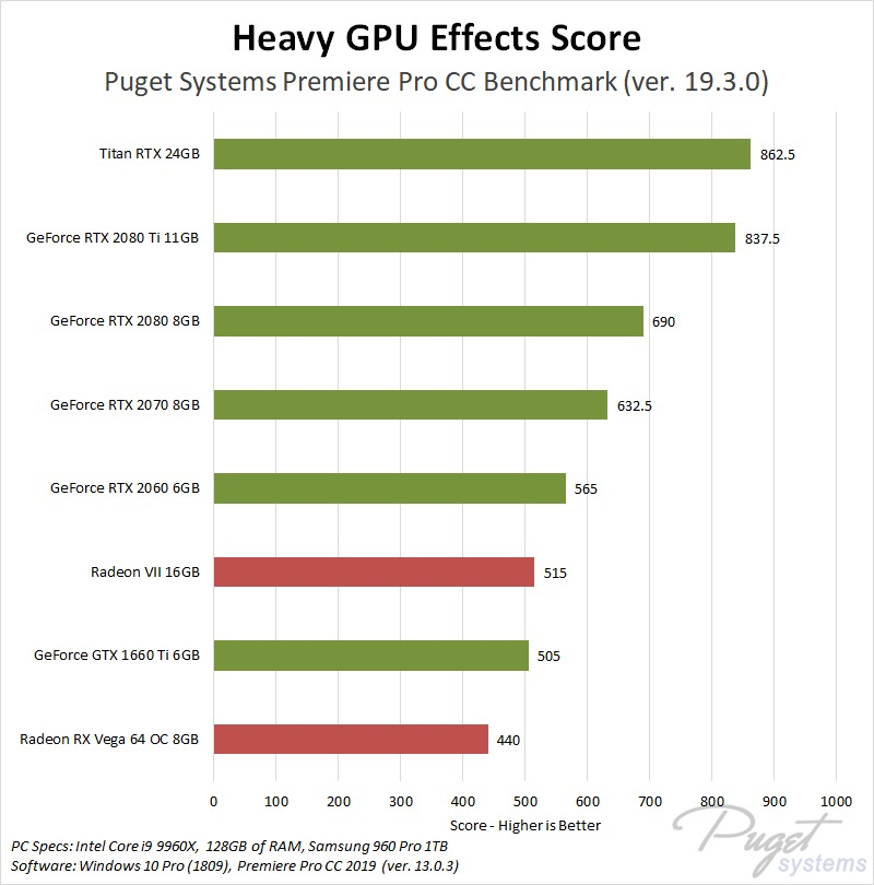 Premiere Pro CC 2019: AMD Radeon VII vs NVIDIA GeForce RTX