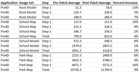 Windows 10 Security Patch Slowed Intel Core i9 9900K in