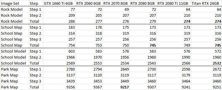 Pix4D 4.3 NVIDIA GPU Performance Table