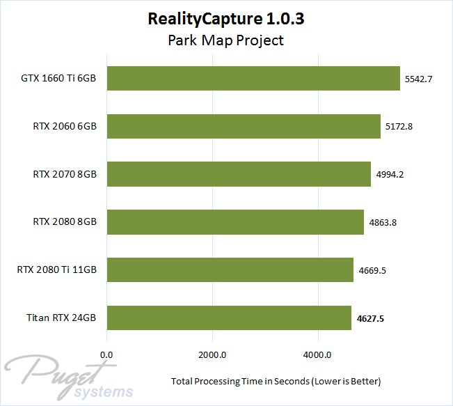 RealityCapture 1.0.3 NVIDIA GeForce and Titan GPU Performance Comparison