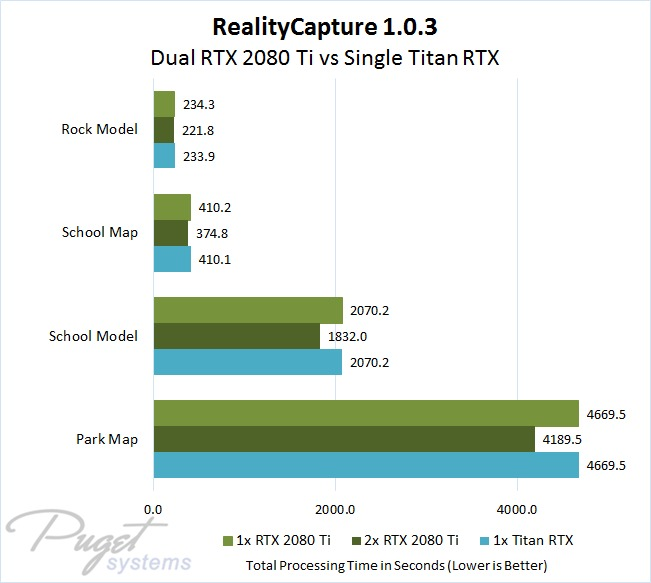 RealityCapture 1.0.3 NVIDIA Dual GeForce RTX 2080 Ti versus Single Titan RTX GPU Performance Comparison