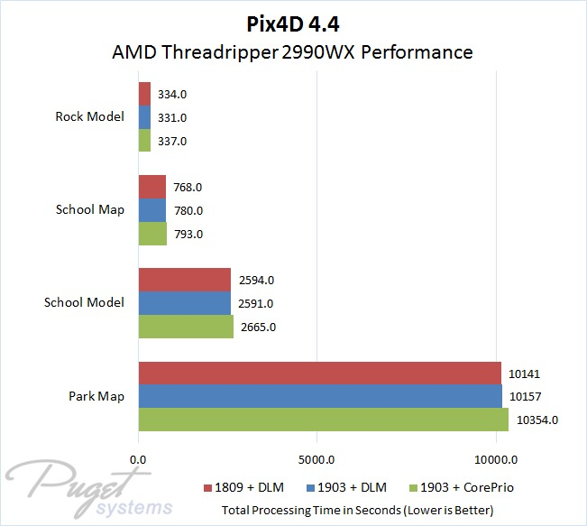Pix4D 4.4 Performance with AMD Threadripper 2990WX in Windows 10 1809 Versus 1903 and with CorePrio