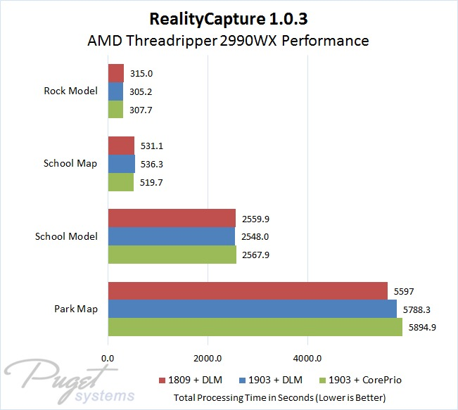 RealityCapture 1.0.3 Performance with AMD Threadripper 2990WX in Windows 10 1809 Versus 1903 and with CorePrio