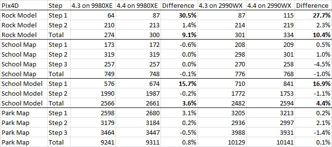 Pix4D 4.3.33 Versus 4.4.12 Performance on Intel Core i9 9980XE and AMD Threadripper 2990WX
