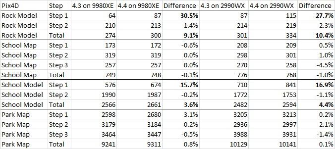 Pix4D 4 3 vs 4 4 Performance Differences