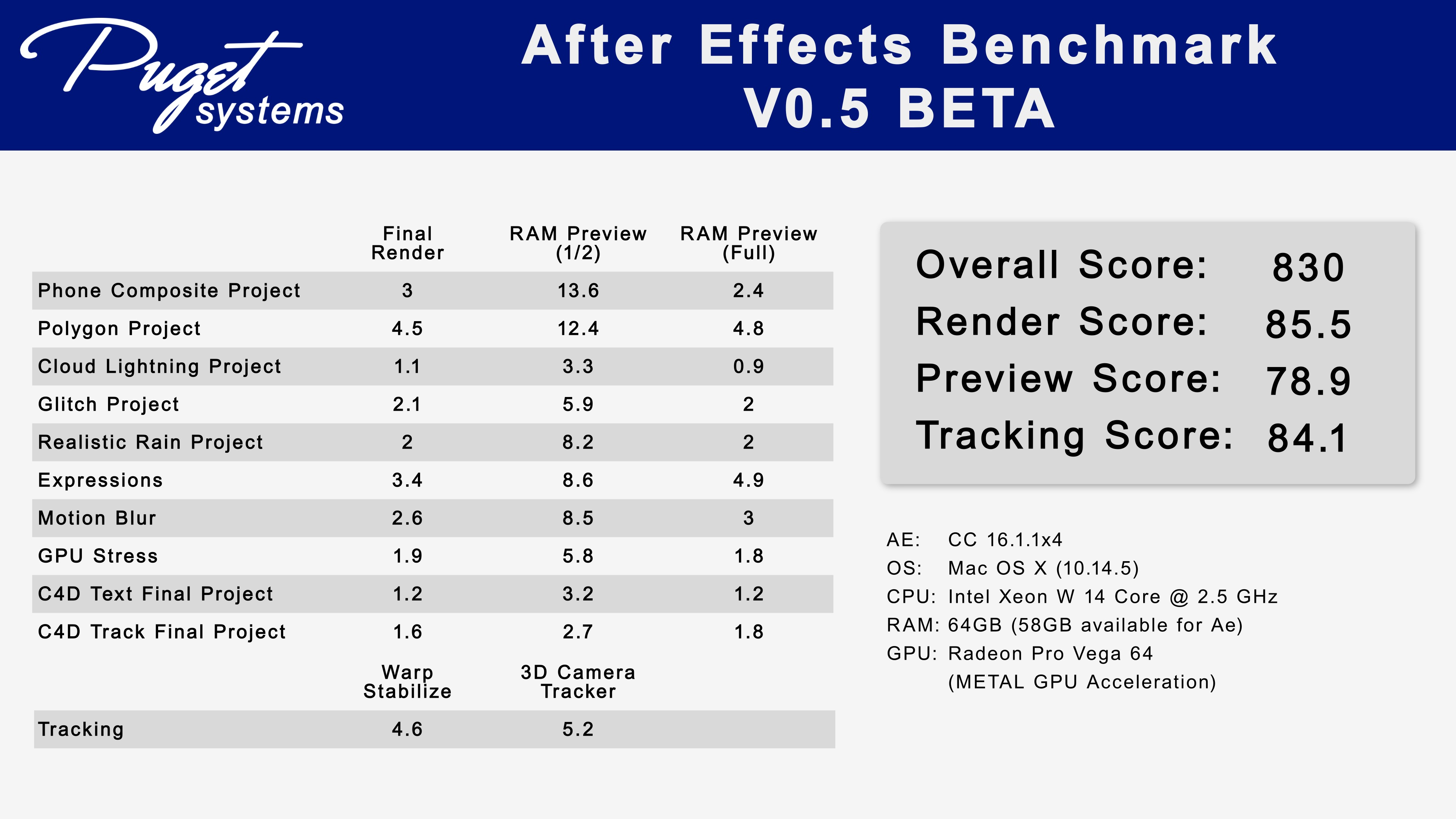 Puget Systems Adobe After Effects CC Benchmark